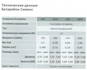 Характеристики батареек для слуховых аппаратов